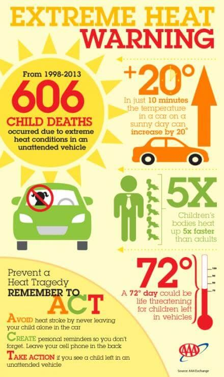 Infographic on Safety in Extreme Heat